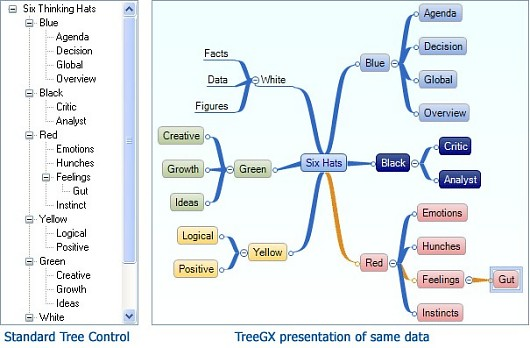 Diy chart and treegx the mind mapping blog the ccuart Images