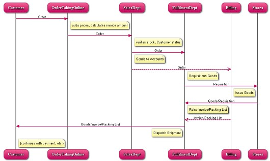 Websequencediagrams And Scribblar The Mind Mapping Blog