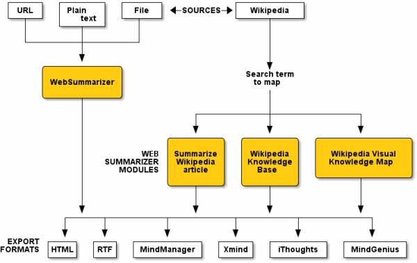 WebSummarizer-parts