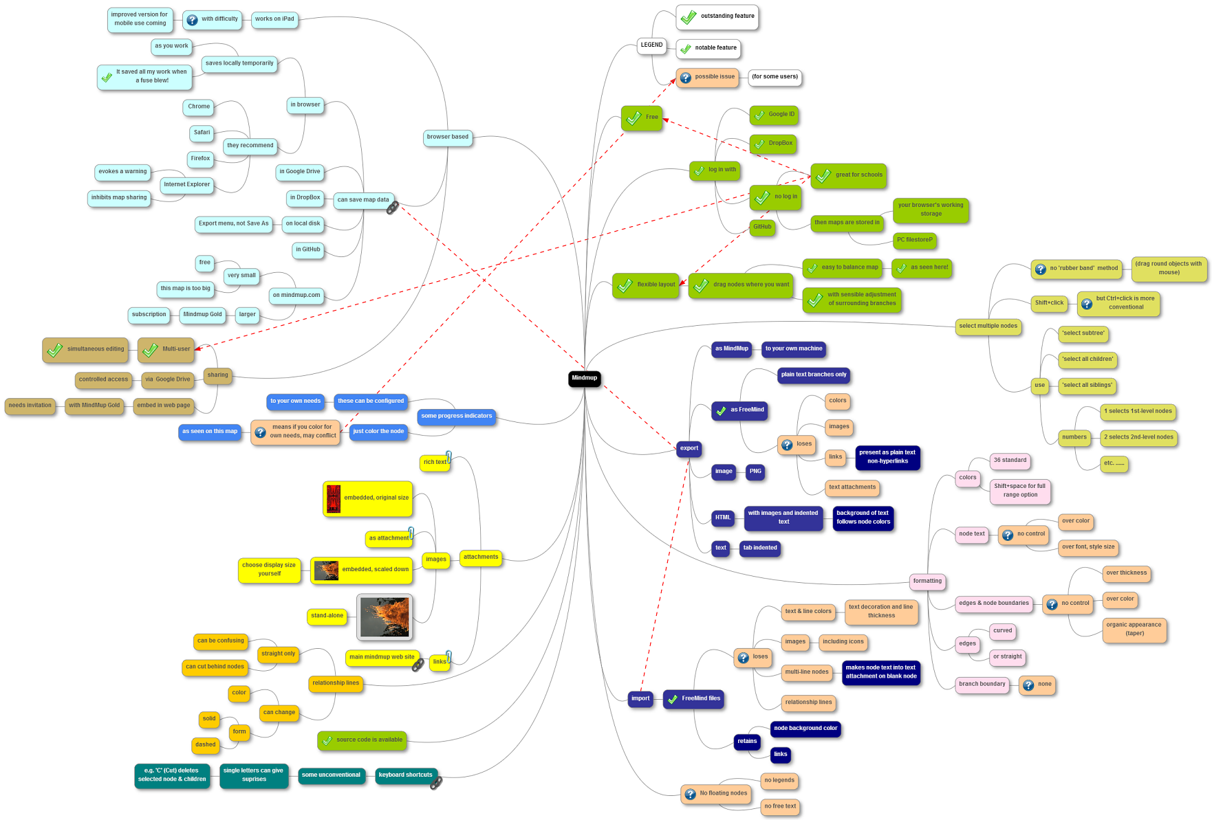 Mindmup browser based free easy and open source the Open source diagram tool