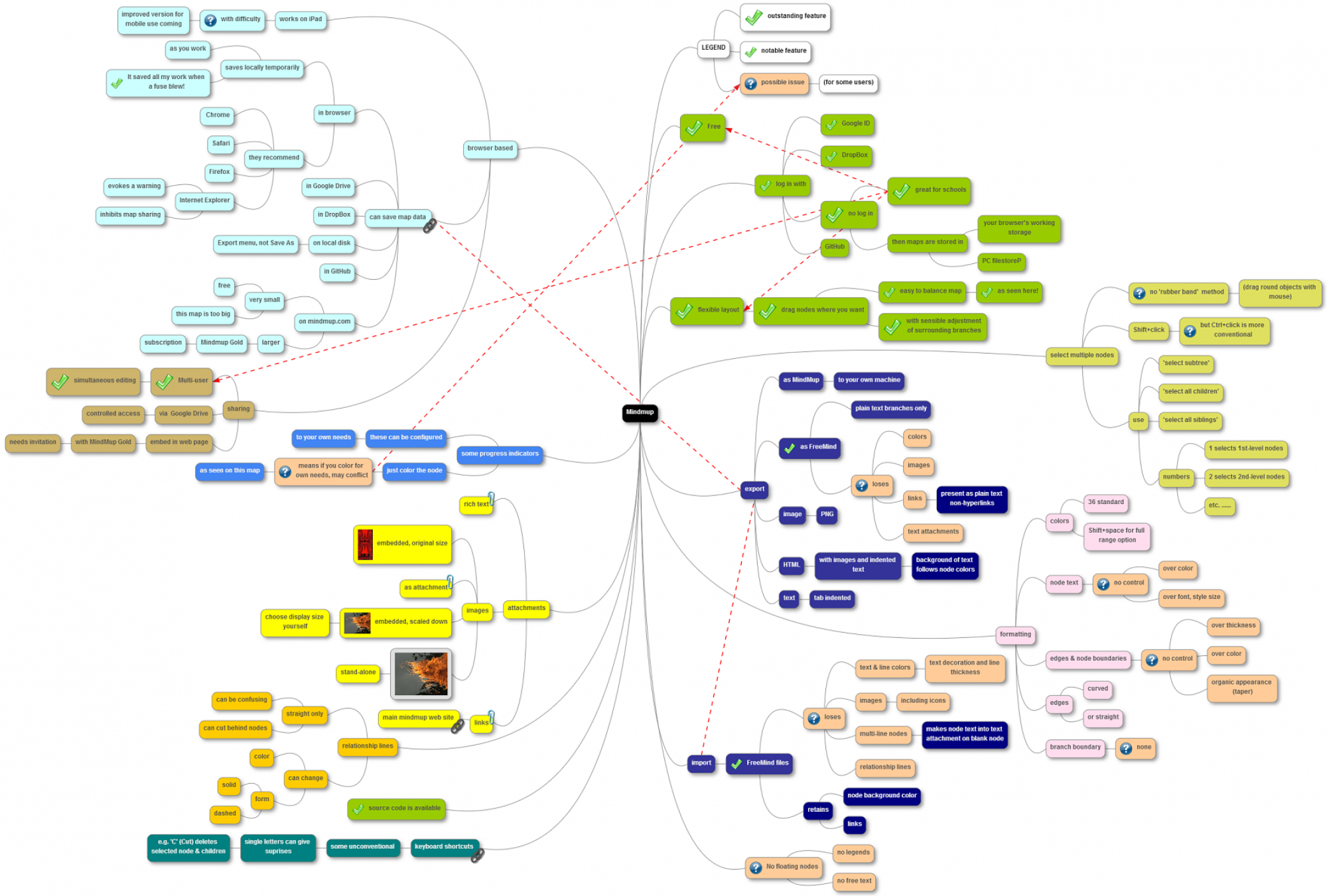The mind-mapping.org Blog
