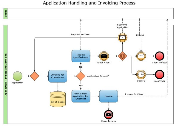 Collaboration_Diagram_Application_Handling_and_Invoicing