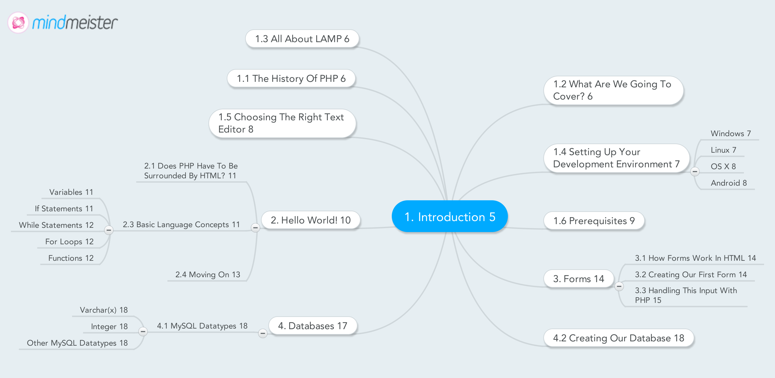 Google Docs Concept Map.The Mind Mapping Org Blog This Blog Is About Software For Visual