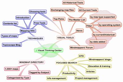 visual timeline