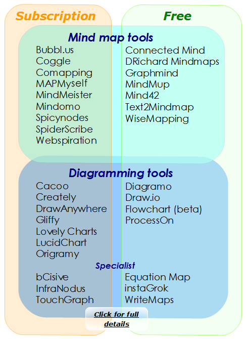 online mind mapping and diagram making overview - Web Based Mind Mapping Free